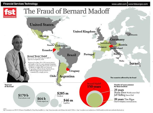 Bernie madoff financial hustler