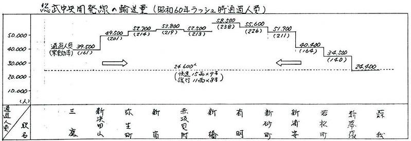 京葉線の都心新宿三鷹方面への乗り入れ計画 総武開発線 (3)