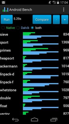 benchmark-Dalvik