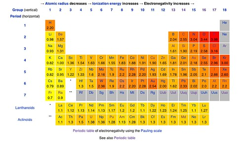 Periodic Table - Electronegativity | A periodic table of ...