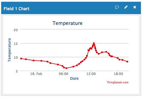 温湿度センサー一定量変化があった時のグラフ