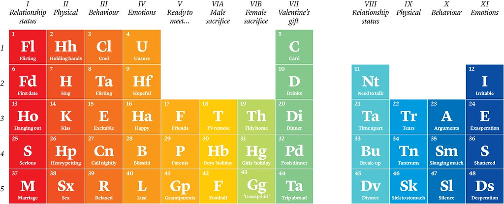 Periodic Table Of Love Cath Levett Flickr