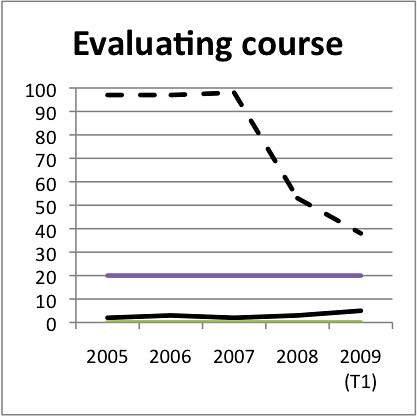 Feature adoption: evaluating Courses Bb versus Wf | by David T Jones