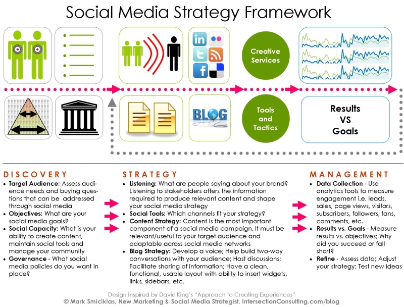 All sizes | Social Media Strategy Framework | Flickr - Photo Sharing!