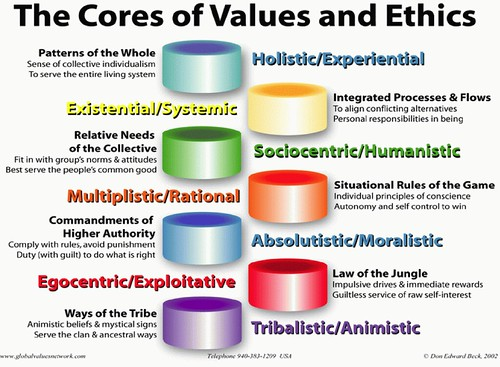 types of values in ethics