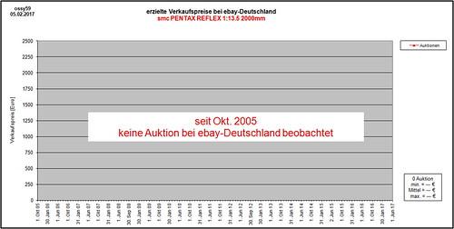 pentax k 13 5 2000 reflex ebay in der grafik in the char flickr. Black Bedroom Furniture Sets. Home Design Ideas