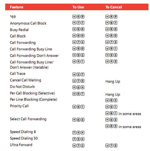 verizon-phone-quick-reference-guide | Verizon NY home phone