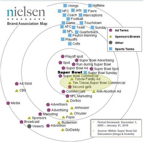 brand association Because we lack a general framework on the consumer psychology of brands a methodology for identifying brand association networks journal of marketing.