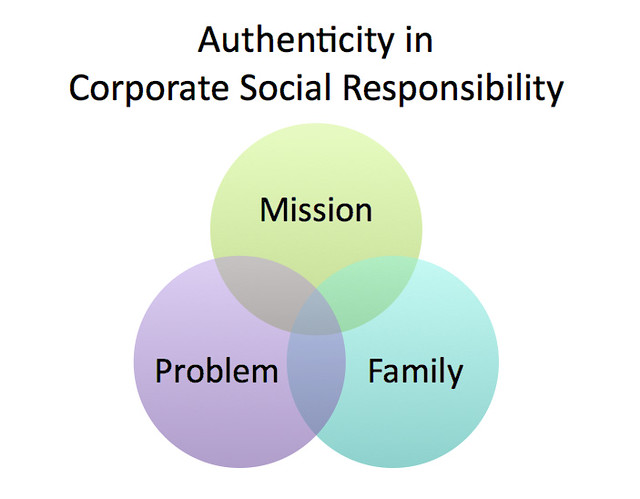 the role of technology in corporate social responsibility programs essay The forbes csr blog covers all topics related to the corporate social responsibility csr is playing a central role in helping.