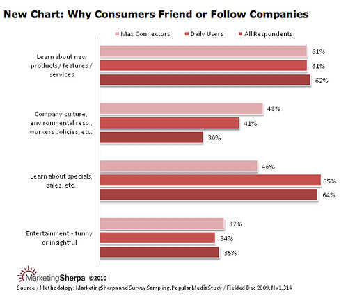 Marketing Sherpa Chart: why friend/follow companies | by Clickio.ro