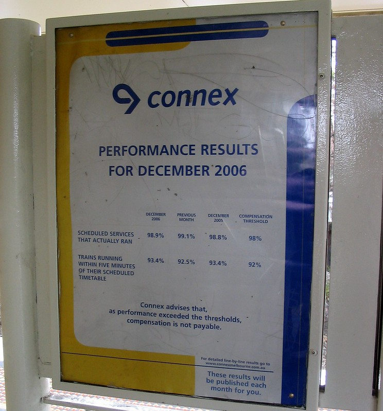 Connex performance results, December 2006