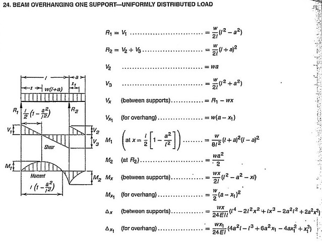 Cantilever Beam Equations Overhanging One Support