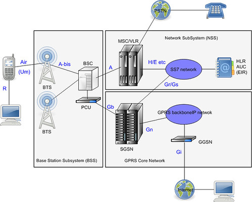 Gsm gprs architecture kan deng00 flickr for Architecture gsm