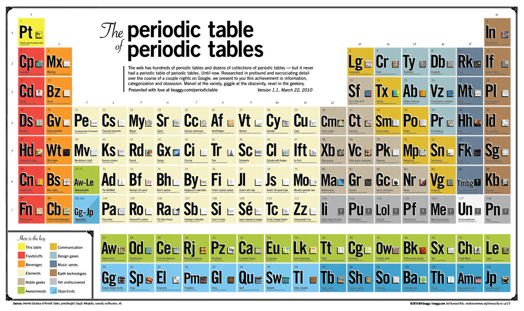 The periodic table of periodic tables my weekend project flickr the periodic table of periodic tables by keaggy urtaz Image collections