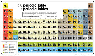 The Periodic Table of Periodic Tables | by ★keaggy.com