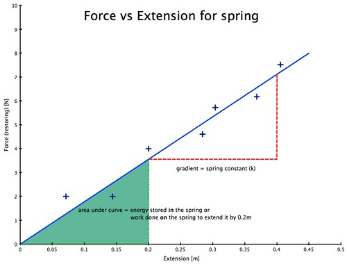 A Plot Diagram: Force vs Extension graph for spring | significance of slope u2026 | Flickr,Chart