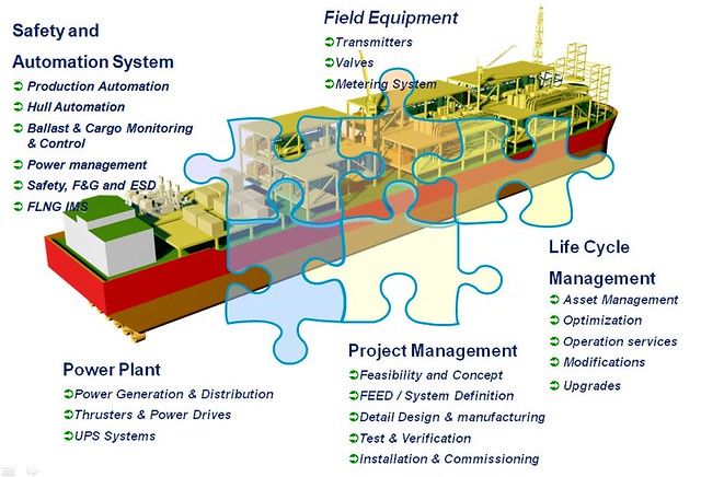 Project Life Cycle Flow Chart: Floating Liquefied Natural Gas (FLNG) Vessel | Here7s an illu2026 | Flickr,Chart