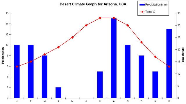 desert climate graph mr cornish flickr