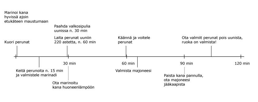 aikajana