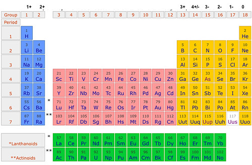 picture 4 by skyclaw_441 picture 4 by skyclaw_441 - Periodic Table Anion Cation Charges