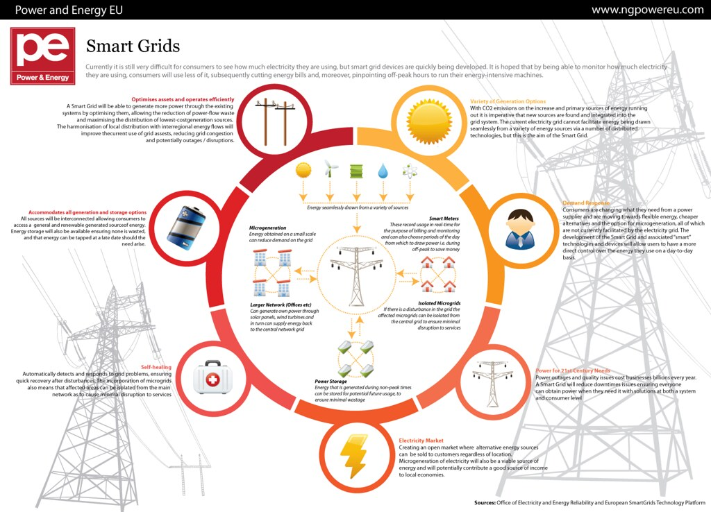 Smart Grids Currently It Is Still Very Difficult For