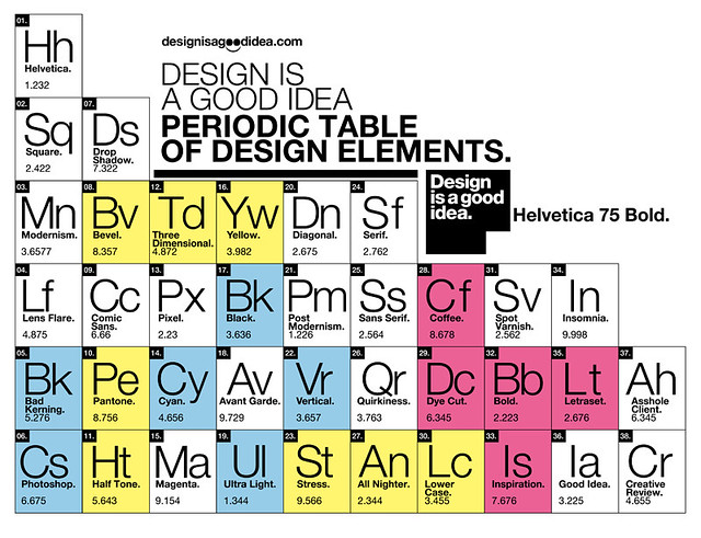Periodic Table Of Design Elements Coffee Mug Designed By