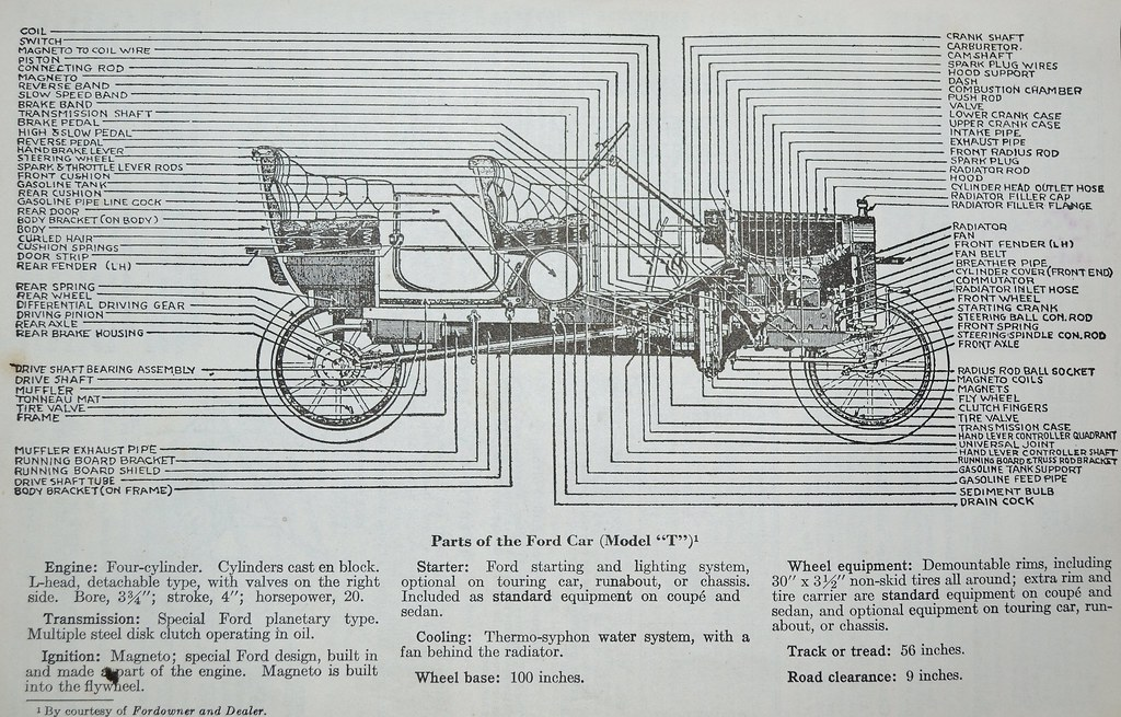 Ford Model A Parts Diagram - Basic Guide Wiring Diagram •