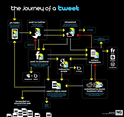 The journey of tweet | by GDS Infographics