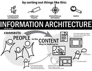 ExplainIA Entry: Information Architecture Connects People to Content | by murdocke23