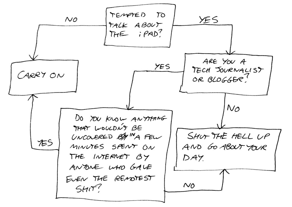 Parallel Flow Chart: iPad online discussion decision-making flow chart | Probablyu2026 | Flickr,Chart
