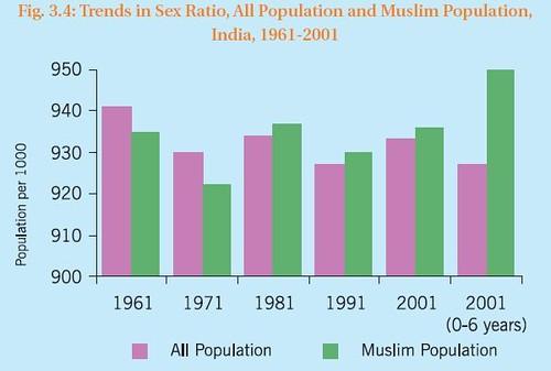 Trends in sex ratio in india