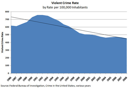 Violent Crime Rate | by Adam_Thierer
