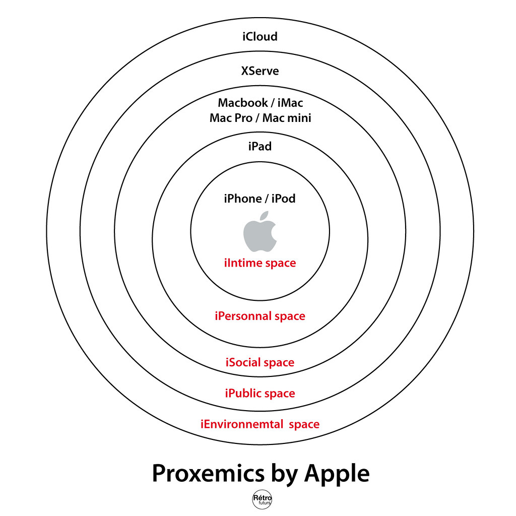 proxemics by apple