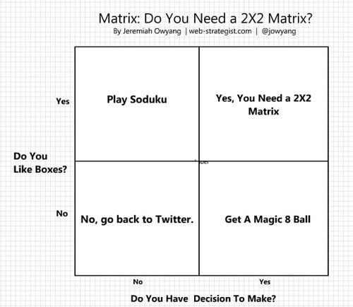 matrix  do you need a 2x2 matrix