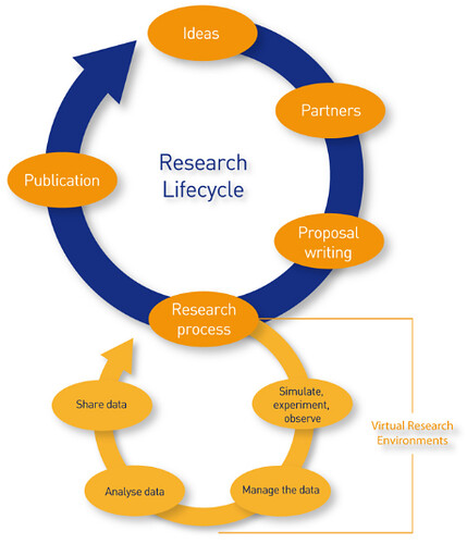 Research proposal methods