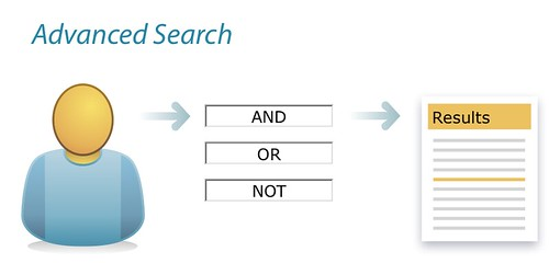 4-32. The advanced search design pattern | by Peter Morville
