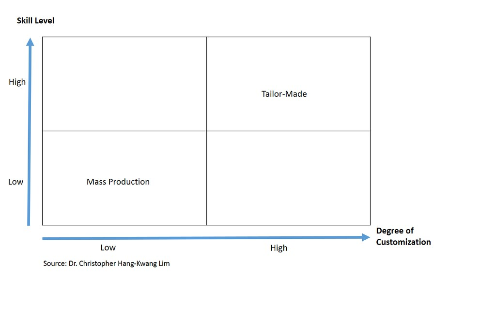 Skill levels, degree of customization and production methods