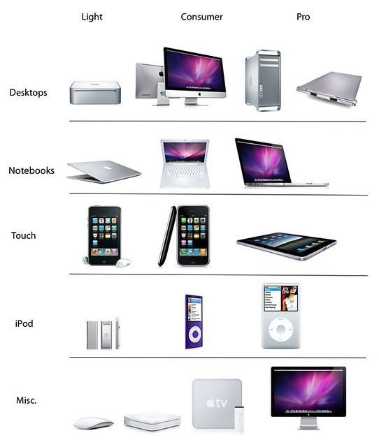 Apple Product Photos Apple Product Lineup | by