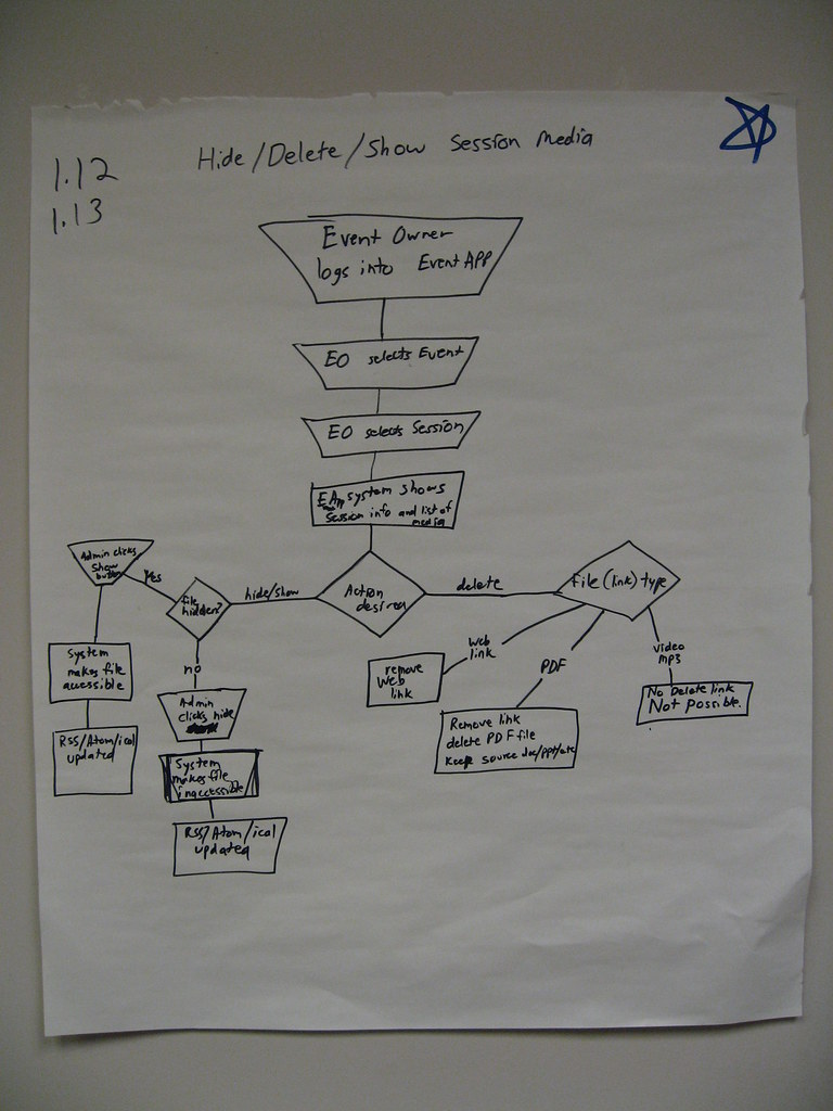 MediaFlow Process Diagrams | EdTech Stanford University ...