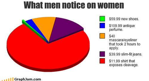 Song chart memes notice women some funny graphs from the s flickr song chart memes notice women by gar2chan ccuart Gallery