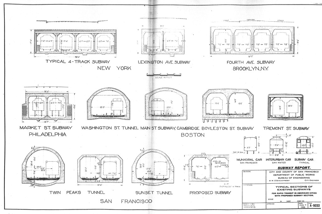 Free Car History Report >> Typical Sections of Existing Subways for Rapid Transit in ...