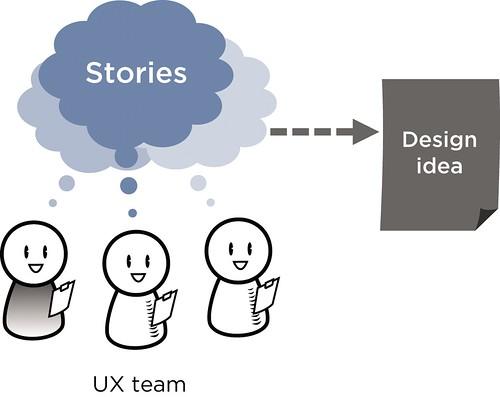 Storytelling For Team Building