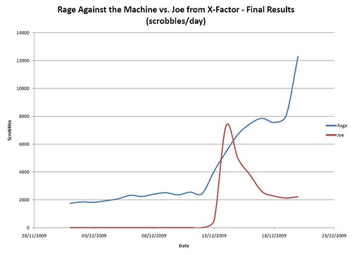 Rage vs X-Factor - Final Results | by lozzd