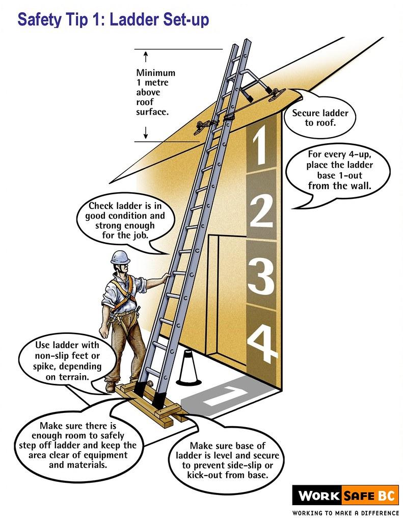 Ladder safety tip 1 ladder set up these ladder safety for Ladder safety tips