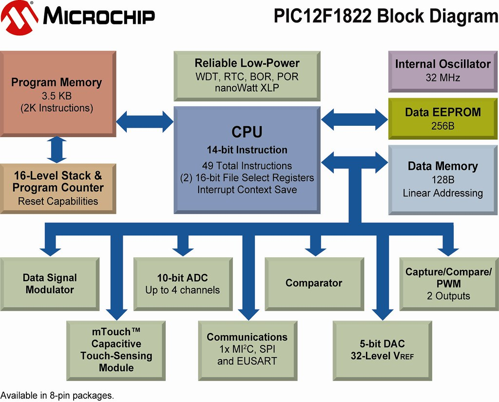 Block Diagram Program Pic12f1822 Of Microchip Techno Flickr By Technology
