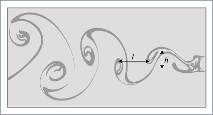 Von Karman Vortex Street Diagram of classical vortex