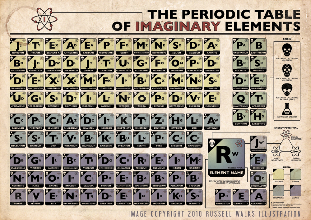 All sizes the periodic table of imaginary elements flickr looking for the html code and photo file link check out this faq urtaz Gallery