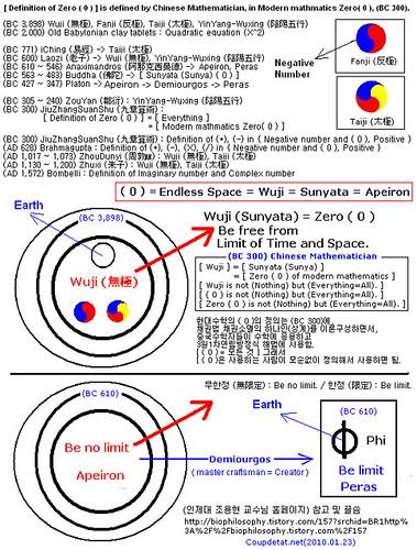 Zero Definition m. [ Definition of Zer...