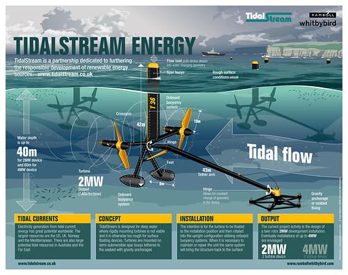 Tidal Power Plant Diagram