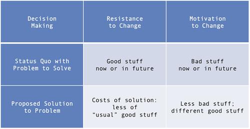 Line Chart Maker: Decision Making Chart | Scenarios for decision making laid ou2026 | Flickr,Chart